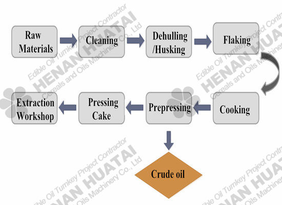Cottonseed oil pretreatment process chart