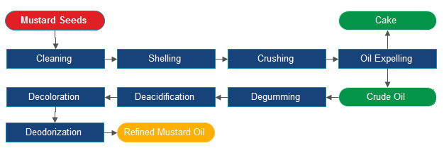 Mustard Seed Oil Extraction Process